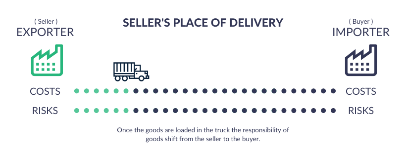 FCA incoterms 2020 -  Seller's Place of Delivery