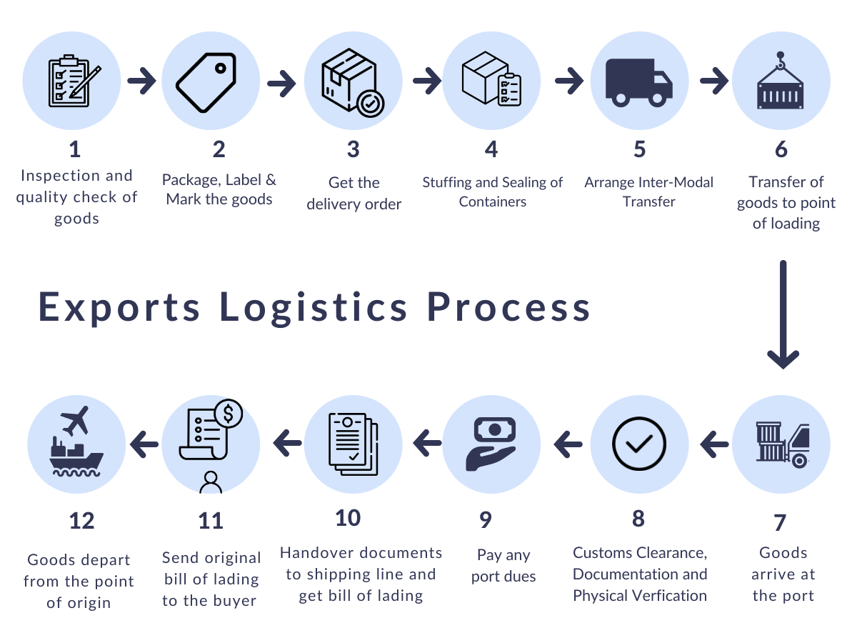 Export Logistics Process - Flow Chart