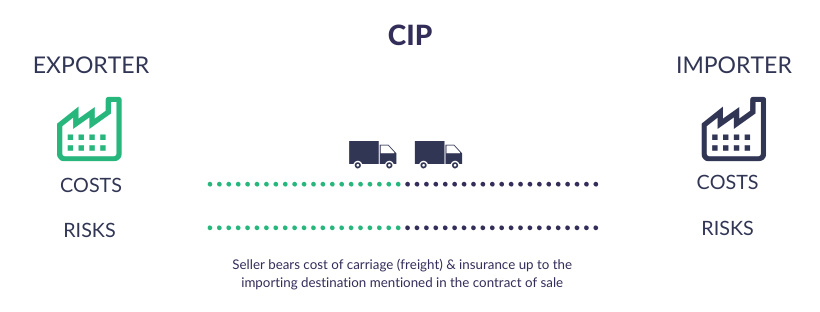 Incoterms Explained - CIP