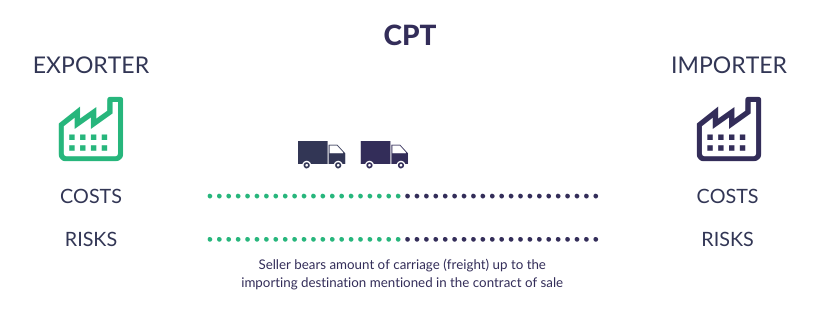 Incoterms Explained - CPT