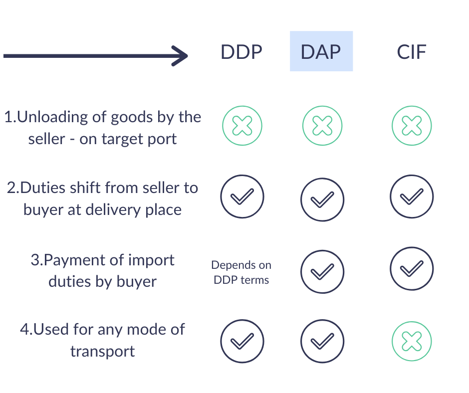 Difference between DDP, DAP & CIF