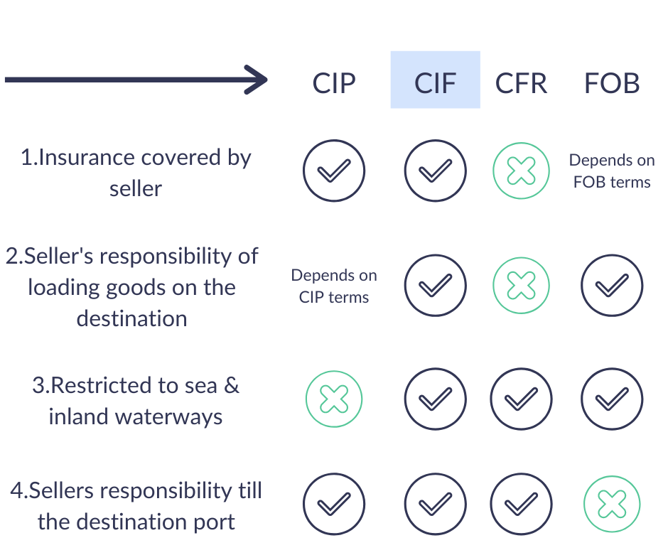 Difference between CIP, CIF, CFR & FOB