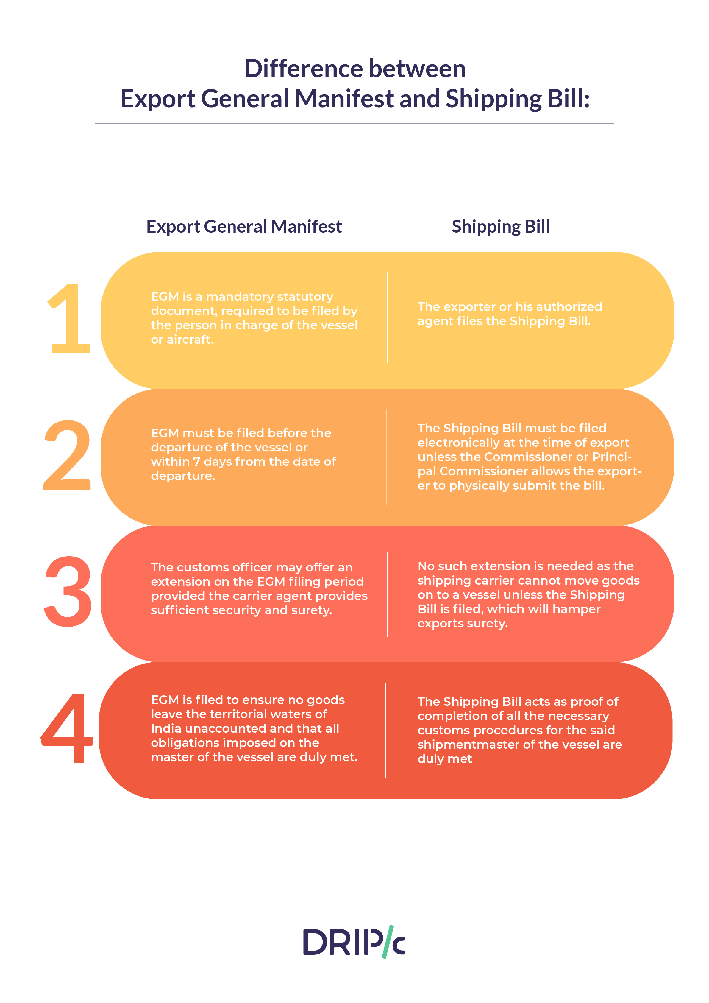 What's the Difference Between Export General Manifest and Shipping Bill?