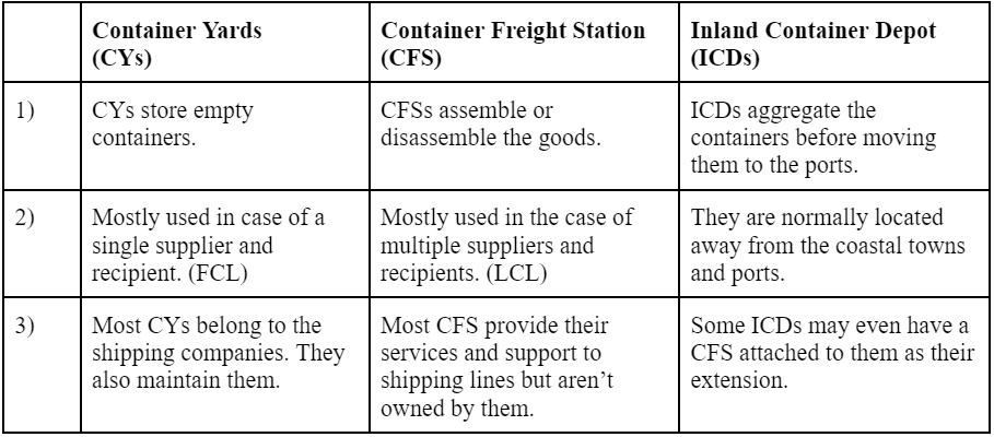 Difference between Container Yard, Container Freight Station & Inland Container Depot