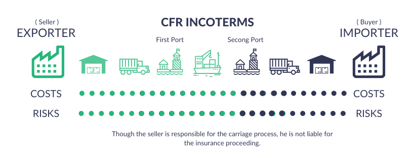 CFR INCOTERMS Explained