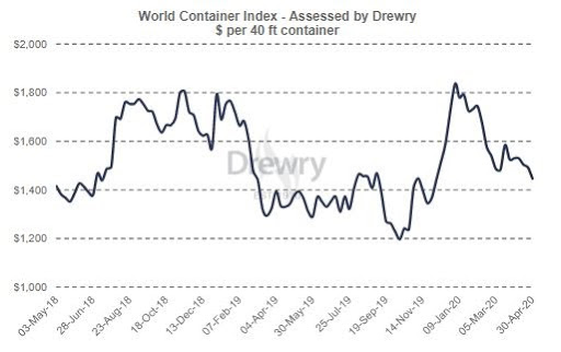 Drewry's World Container Index (Source: Drewry Shipping Consultants Limited)