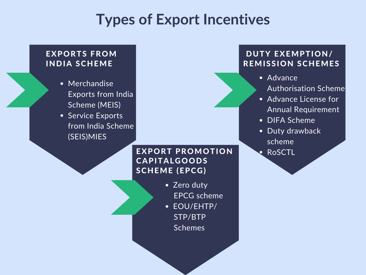 Types of Export Incentives