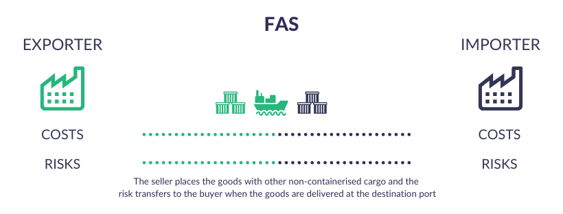 Incoterms Explained - FAS