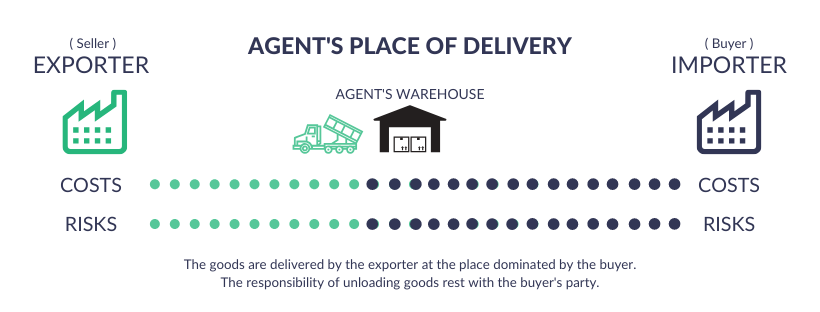 FCA Incoterms 2020 - Agent's Place of Delivery