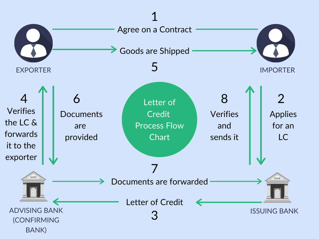 Letter Of Credit And Its Process Explained With A Flowchart Drip Capital