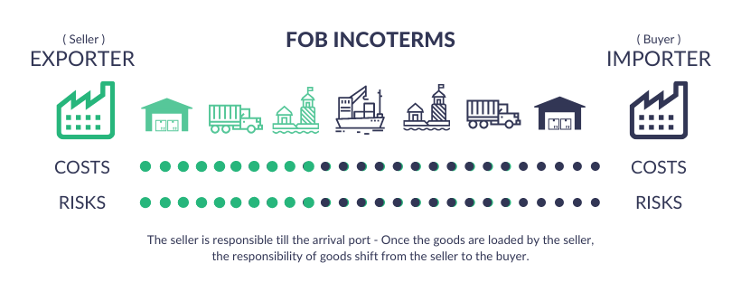 FOB - Free on Board Incoterms