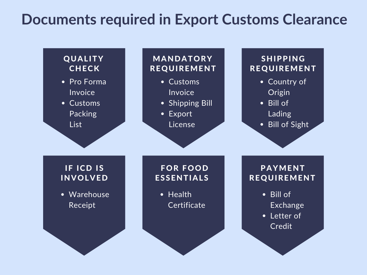 Documents Required for Export Customs Clearance