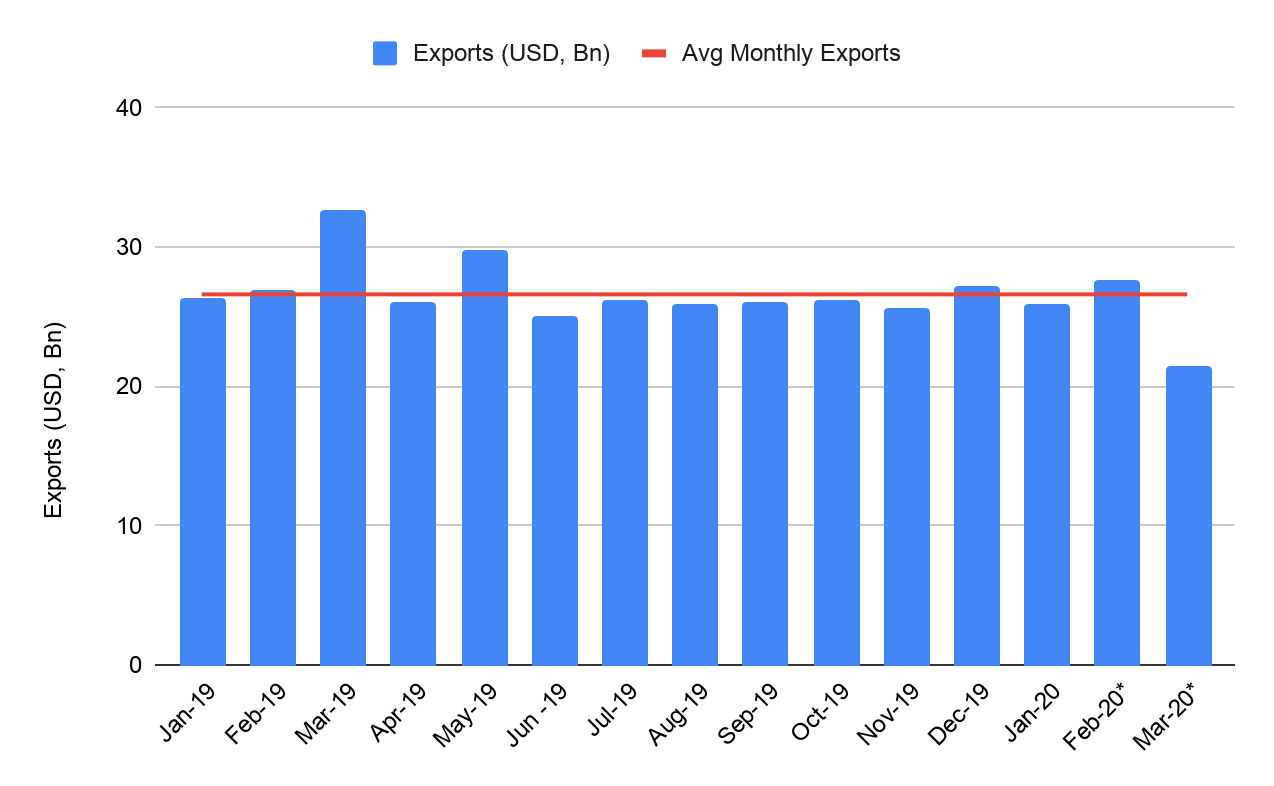 Month on month export data