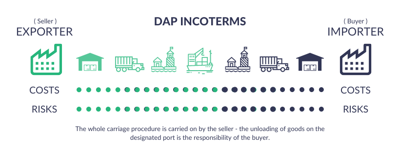 DAP INCOTERMS Meaning