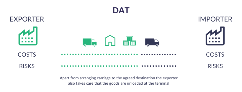 Incoterms Explained - DAT