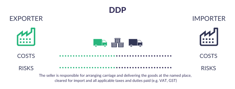 Incoterms Explained - DDP