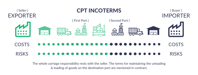 CPT INCOTERMS Explained (1)