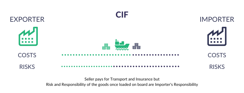 Incoterms Explained - CIF