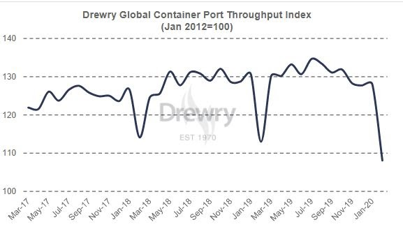 Drewry Global Container Port Throughput Index