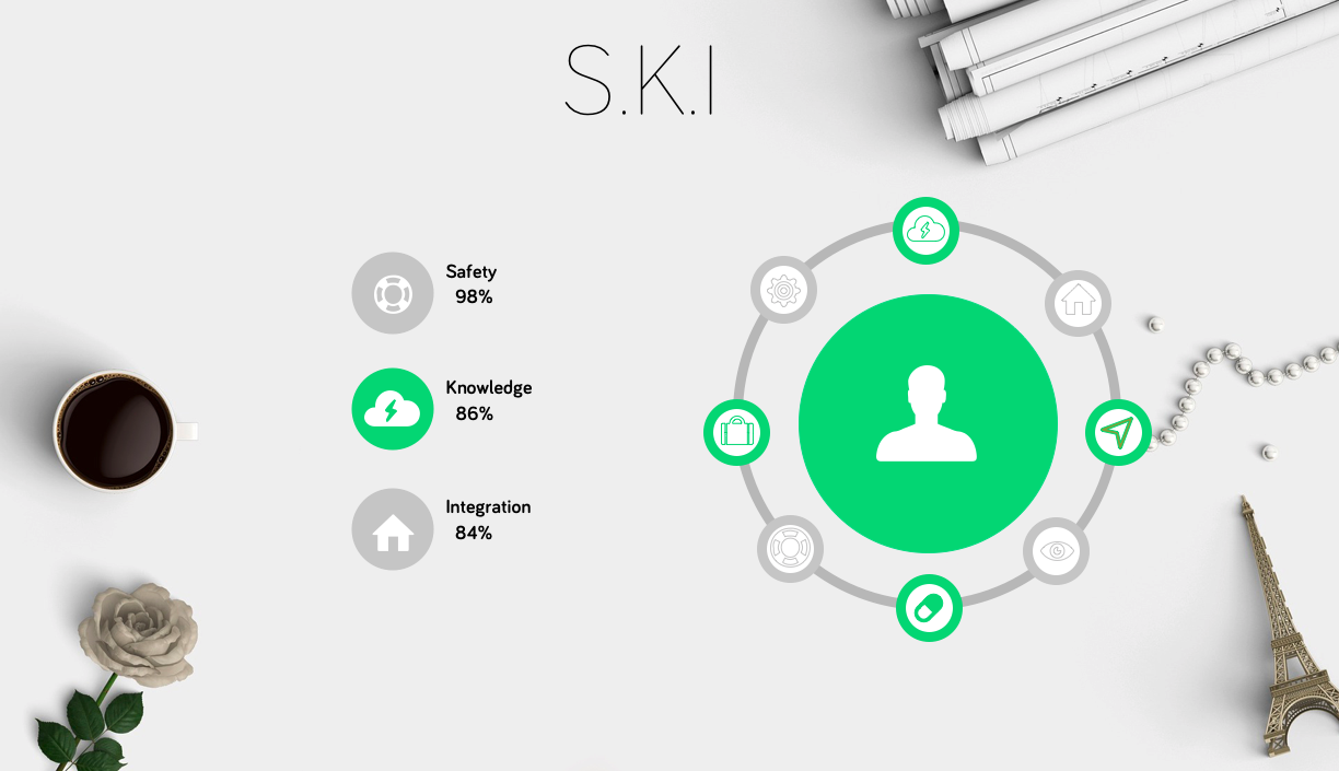 The SKI model for better employees - introDus