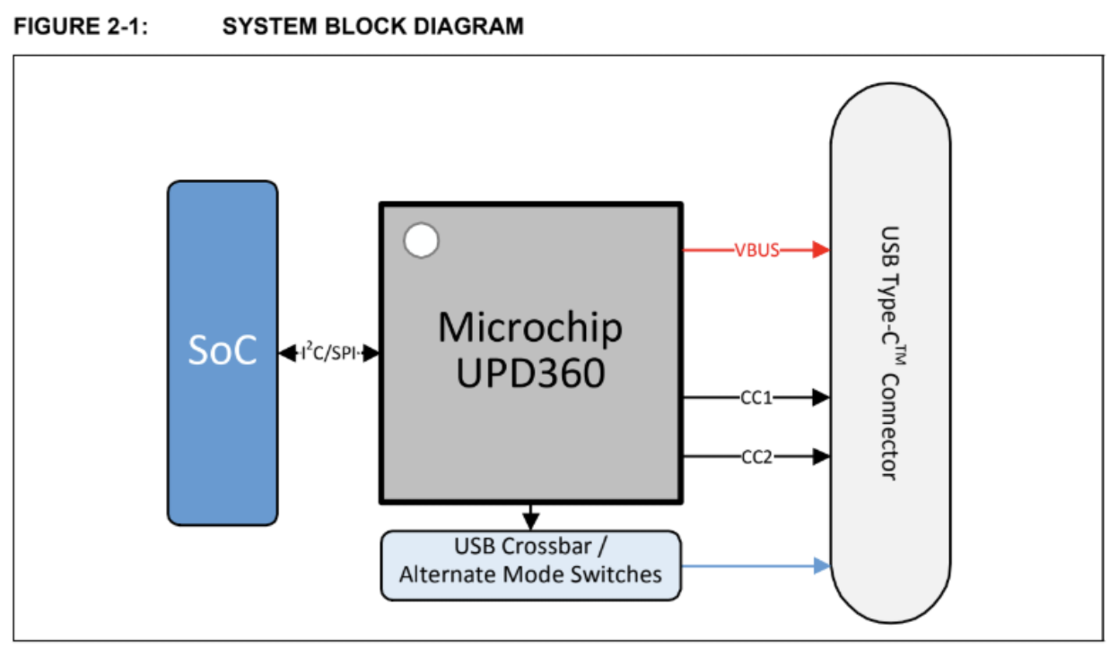 USB Type-C™: The New Era of Symmetrical Universal Serial Bus - Octopart