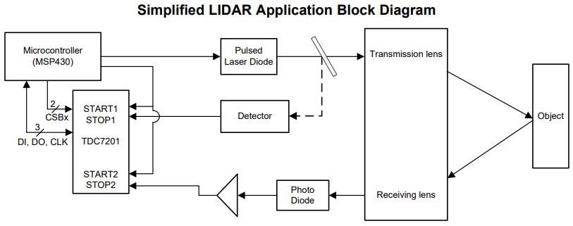 激光雷达系统中TDC7201的简化框图