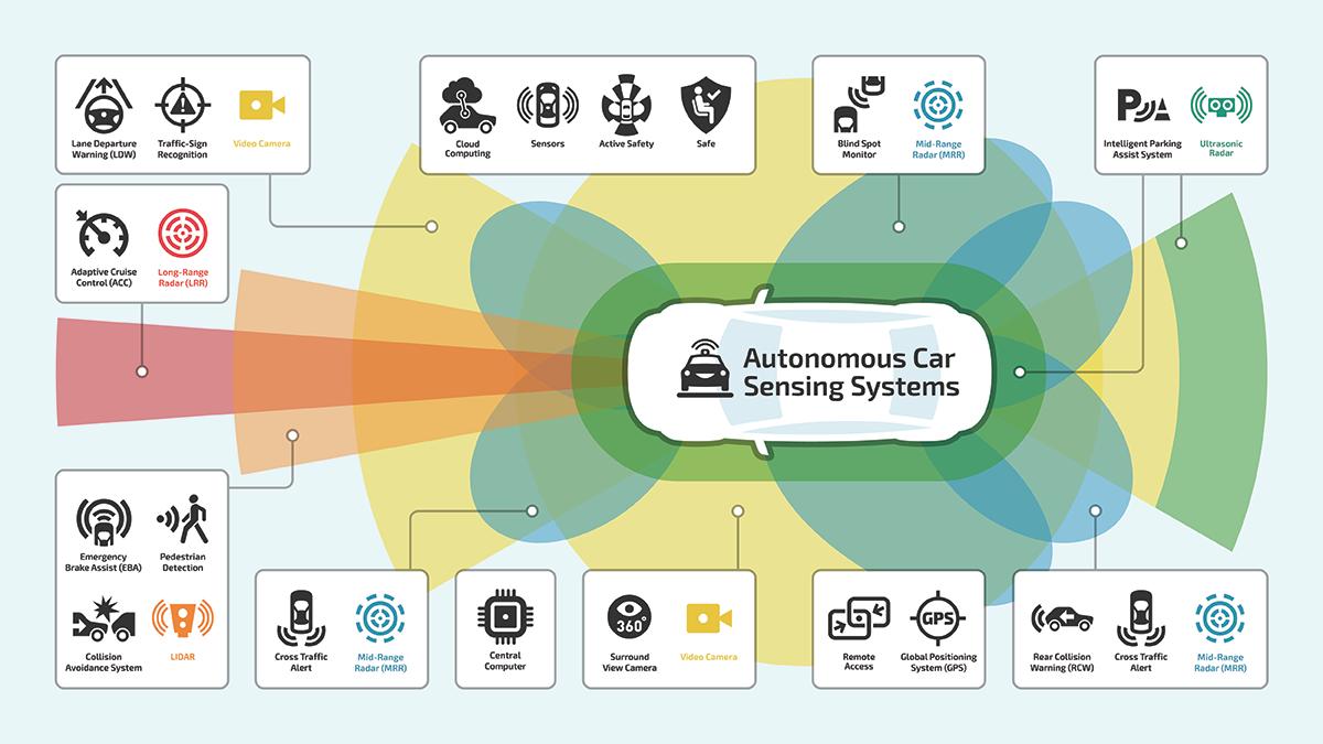 自动驾驶汽车中的传感器系统