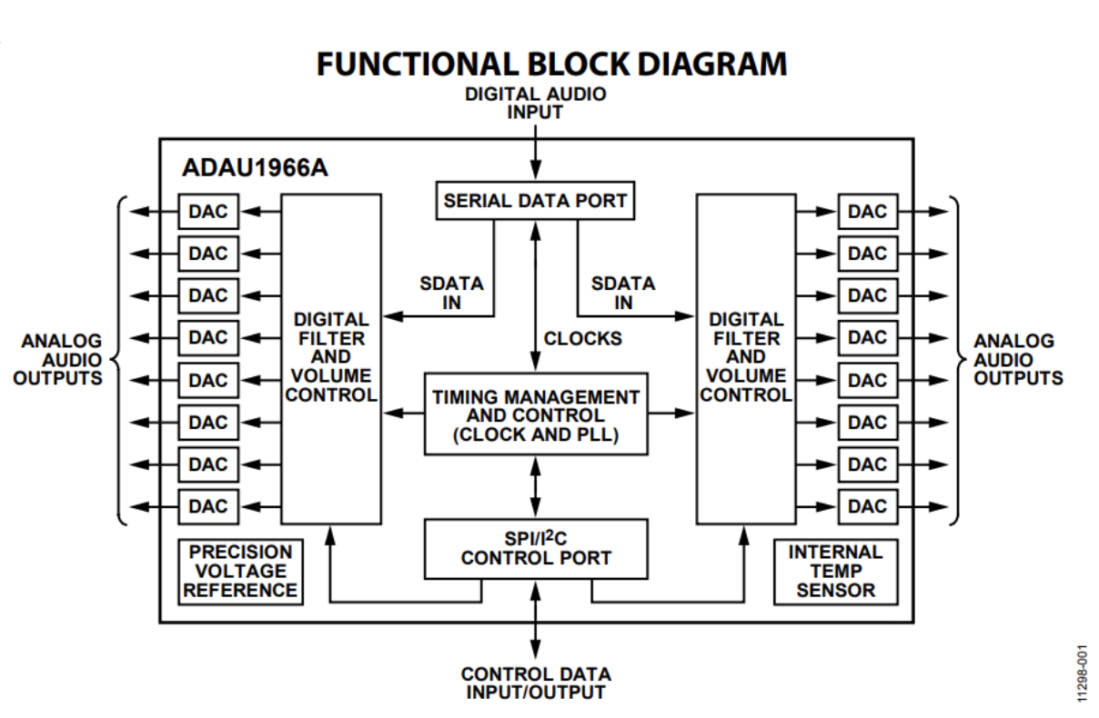 Audio Dacs Convert Bits Into Music Octopart This Digitaltoanalog Converter Dac Integrated Circuit Is Designed Functional Block Diagram From Adau1966a Datasheet