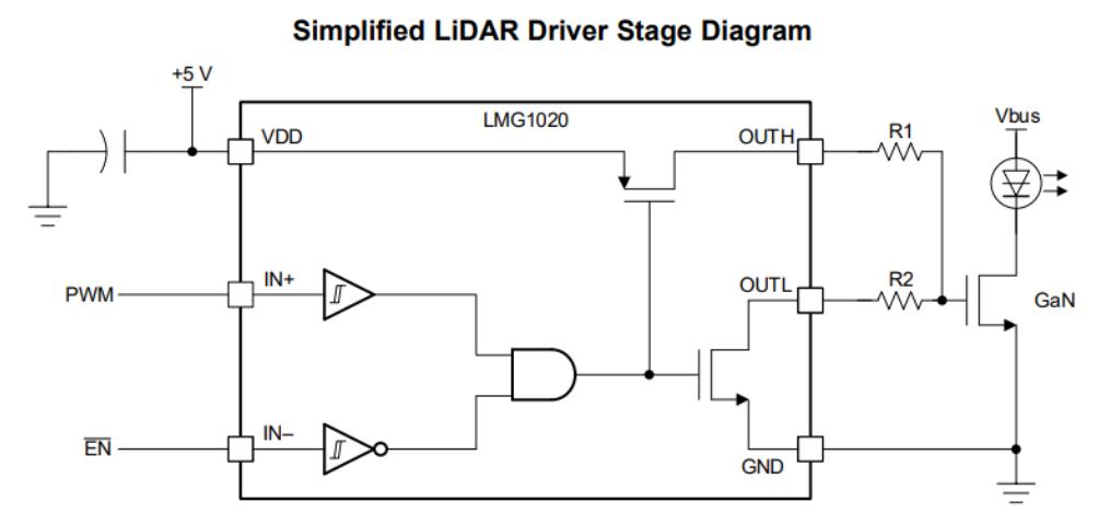 激光雷达系统中LM1020的简化框图