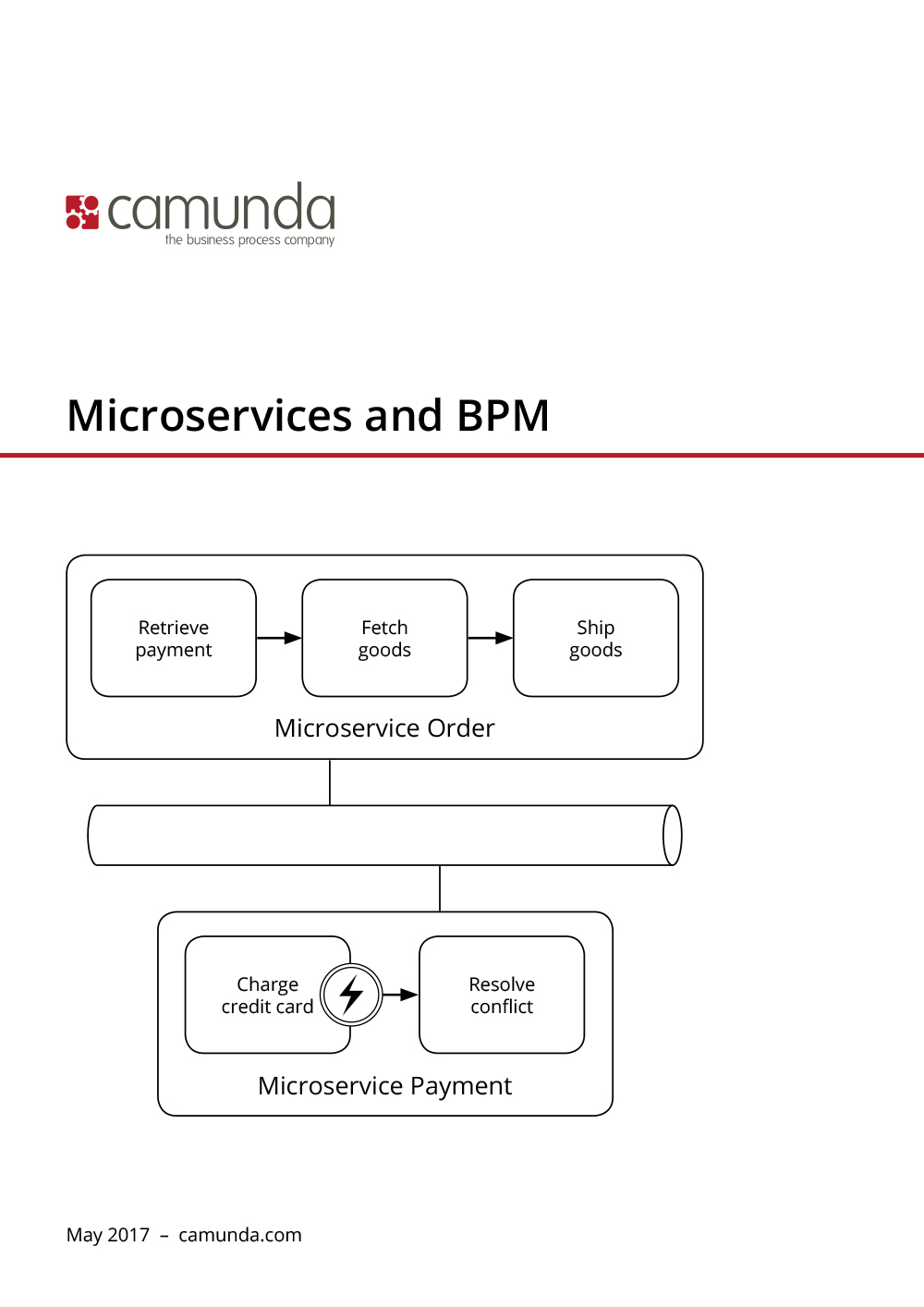 Microservices and BPM