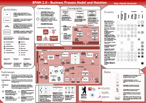 BPMN 2.0 - Business Process Model and Notation (English)