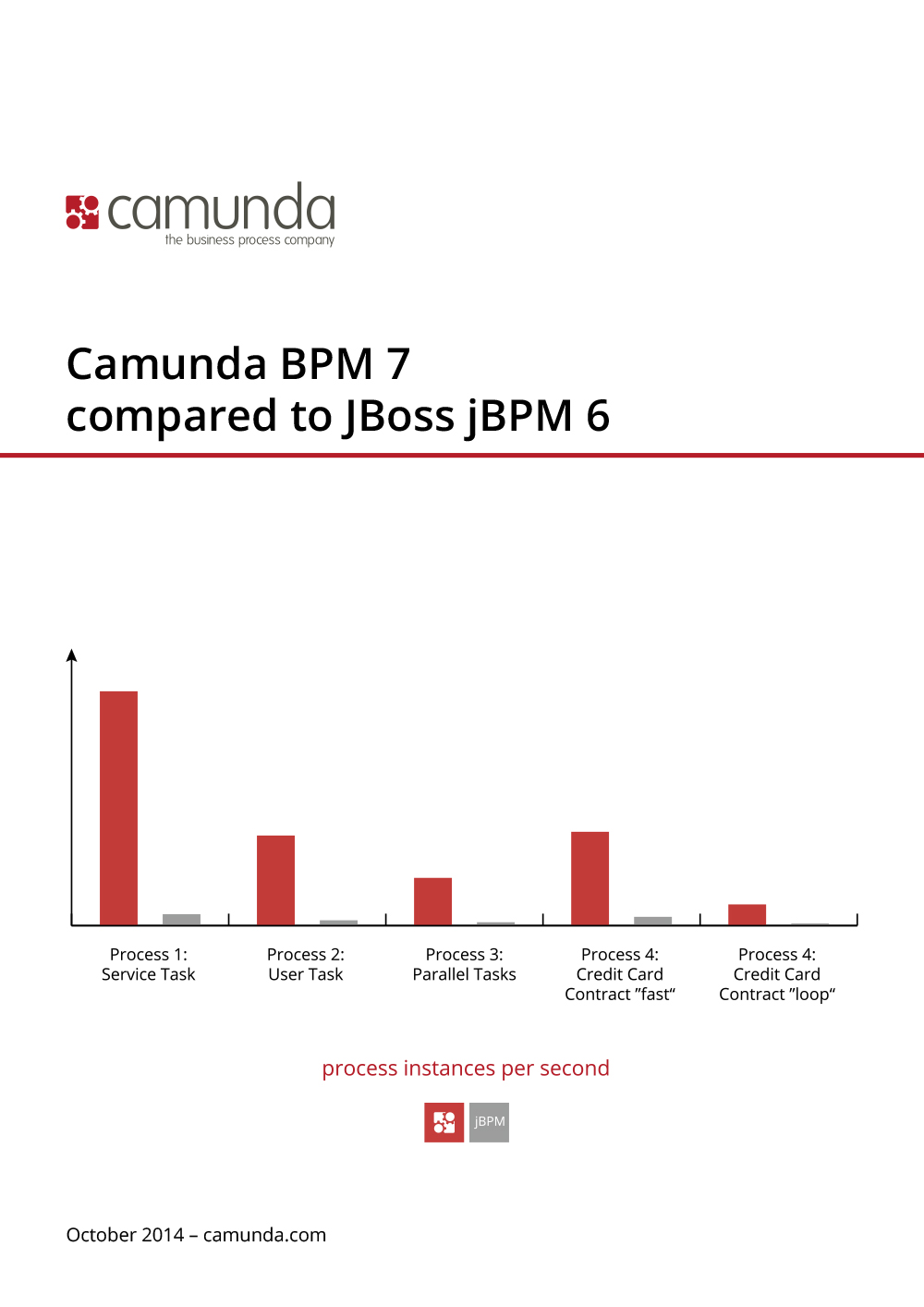 Camunda BPM 7 compared to JBoss jBPM 6