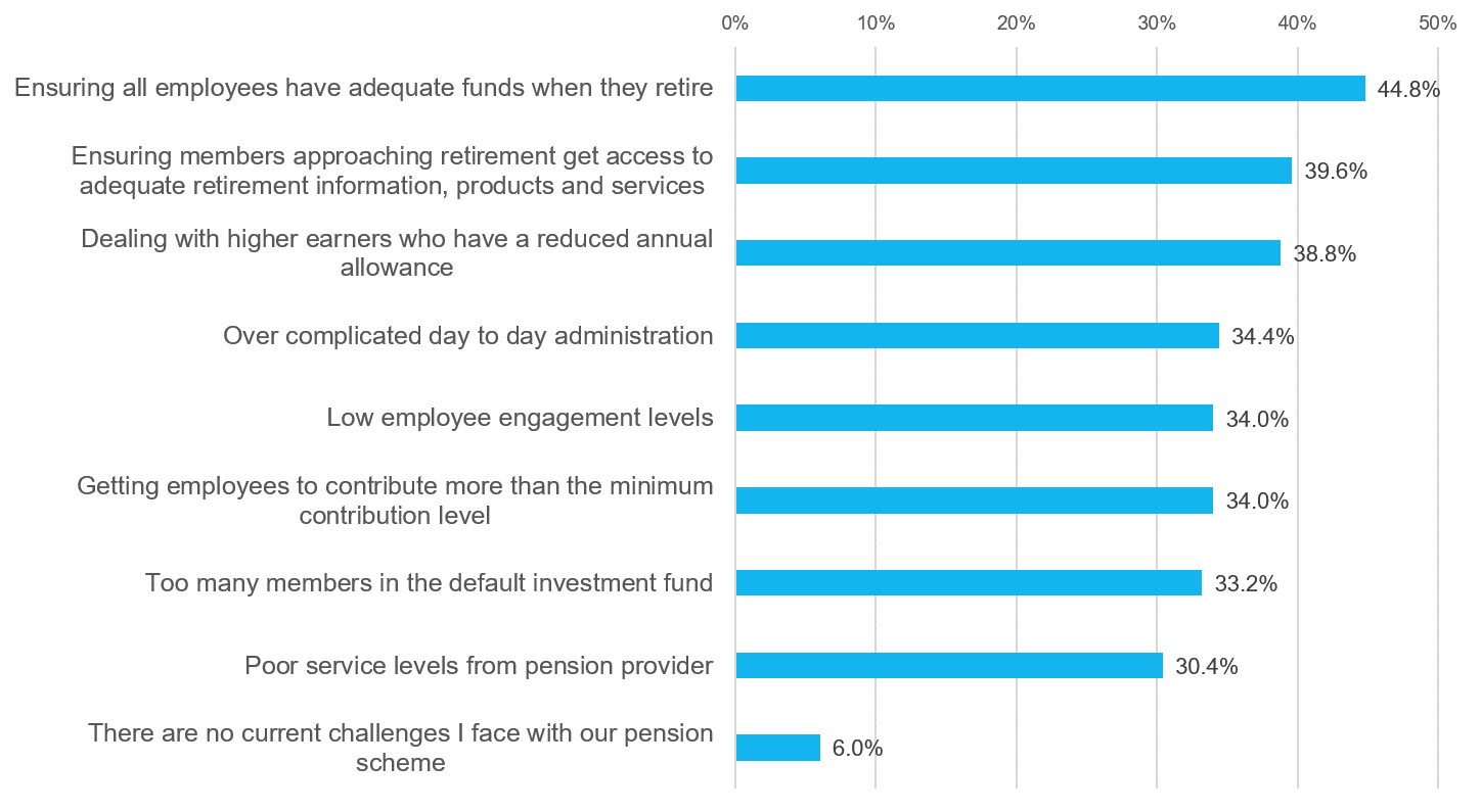 Employer challenges with pensions