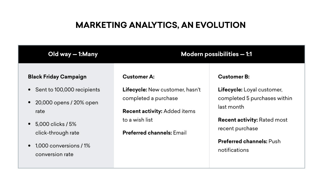 Evolution of marketing analytics