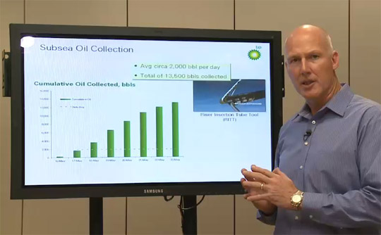 bp oil collection graph