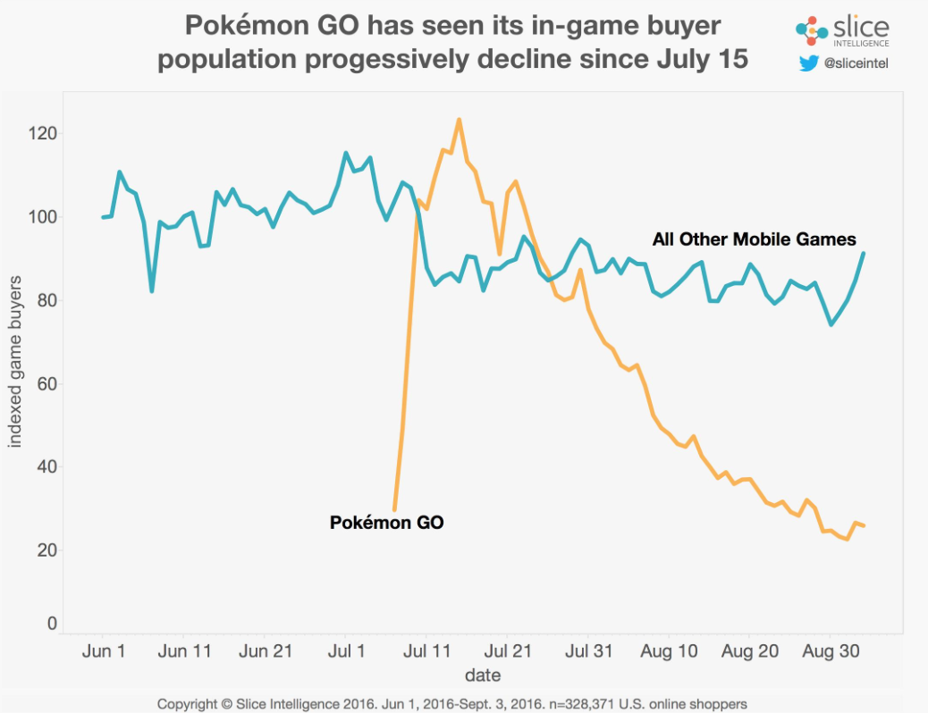 Pokemon GO in-app purchases