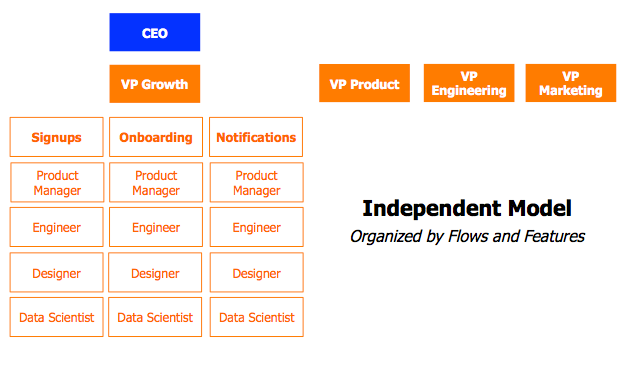 independent model for growth teams, where the VP of Growth oversees teams that focus on specific aspects like onboarding, signups, etc.