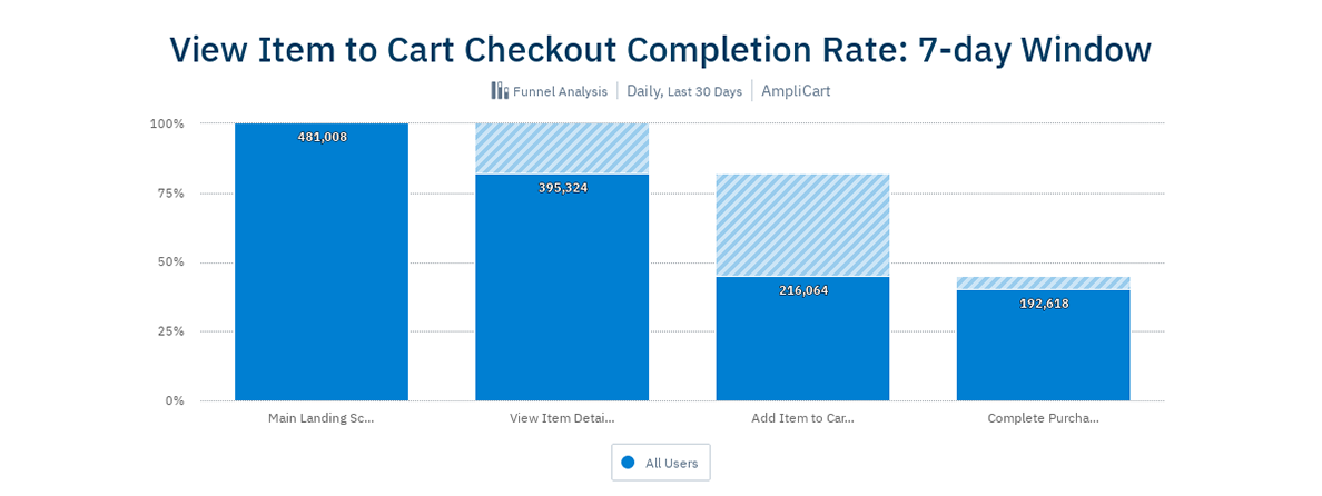 Ecommerce Funnel Analysis: View Item to Cart Checkout Completion Rate in a 7-day Window