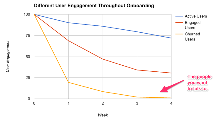 user engagement through onboarding