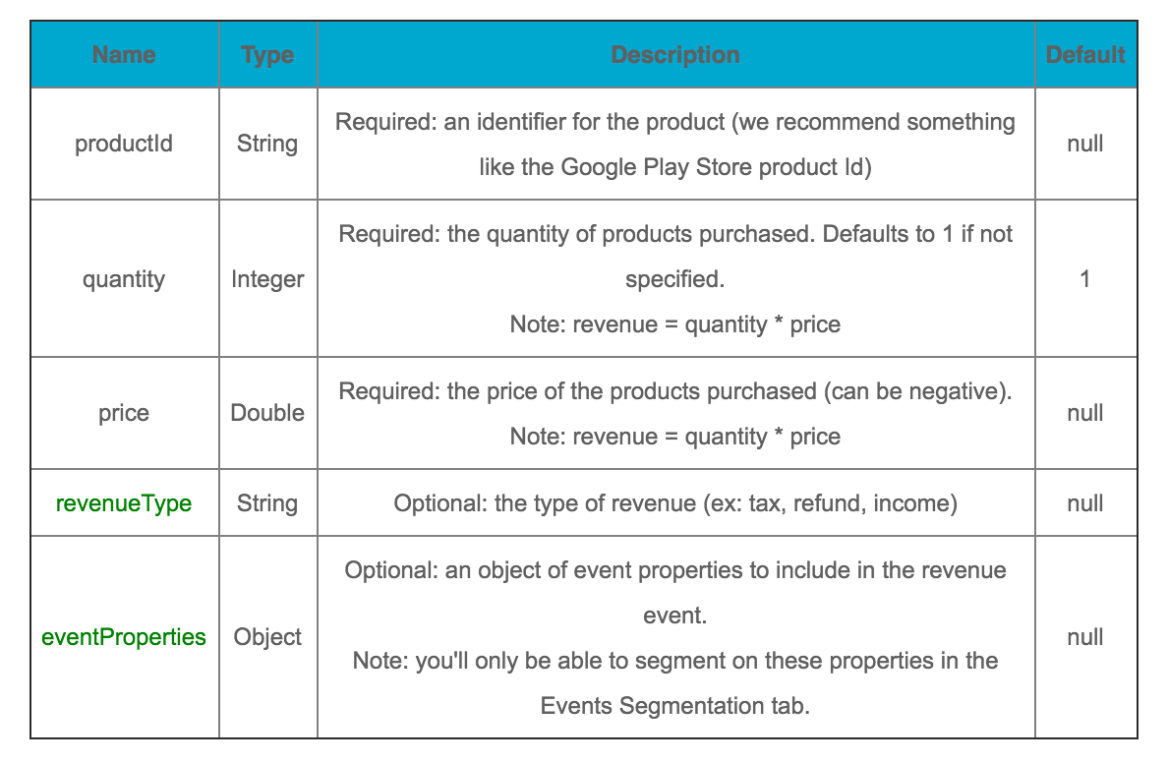 5-revenue-properties-table