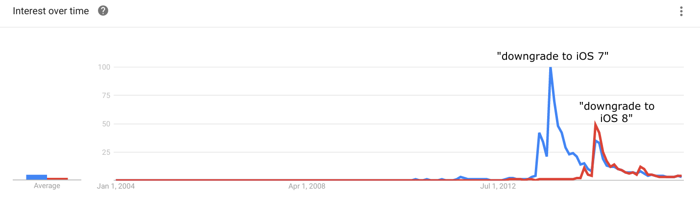 iOS 7 downgrade Google Trends