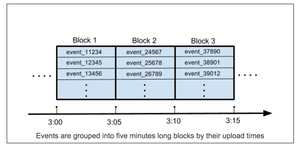 event blocks