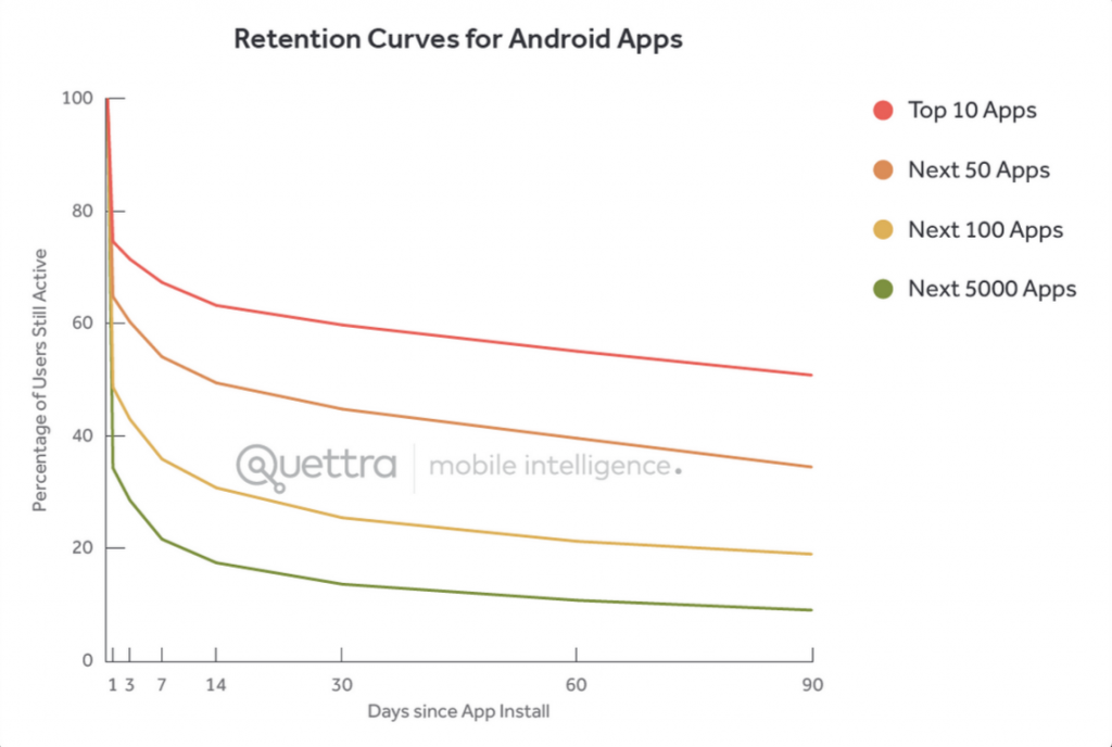 6-android_retention