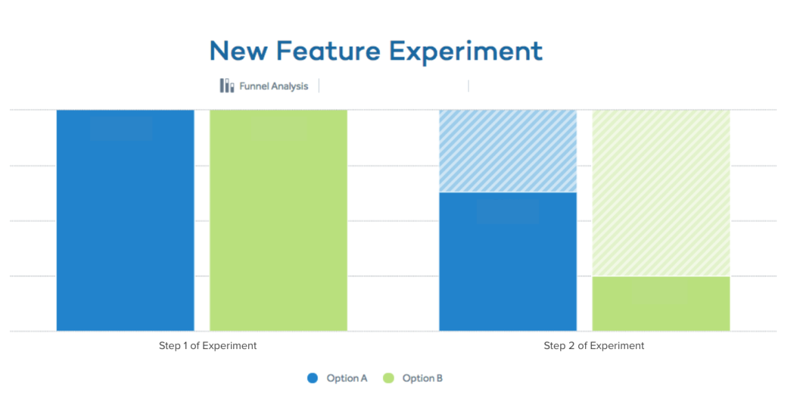 Dave.com New feature experiment funnel analysis