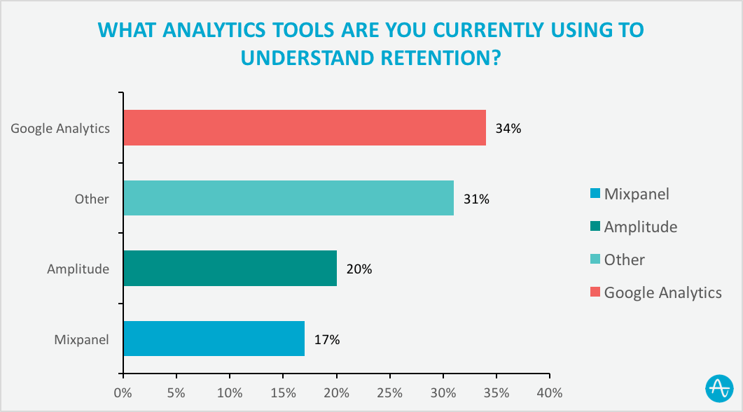 analytics tools are you used for measuring user retention