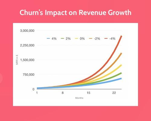 user-churn-revenue-growth