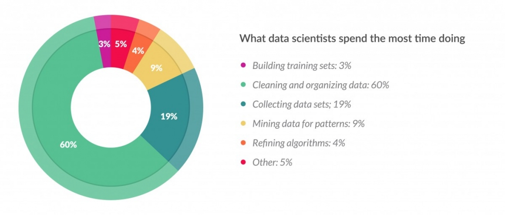 what-data-scientists-spend-most-time-doing