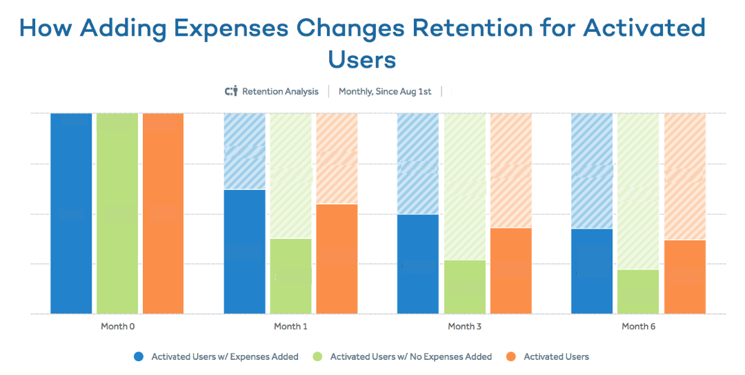 How adding expenses changes retention for activated users