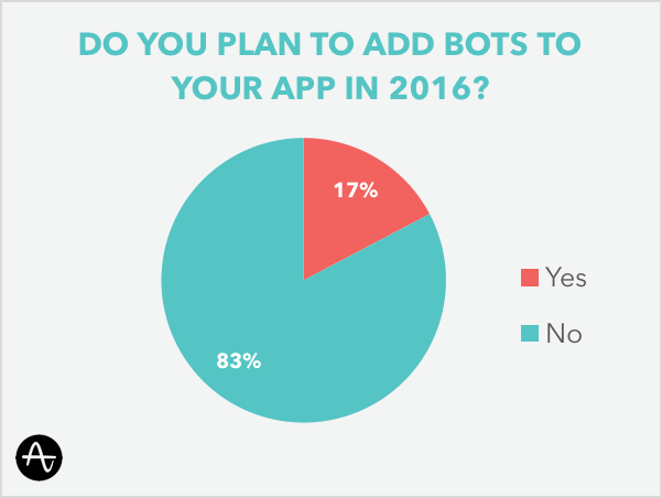 do-you-plan-on-bots-in-2016