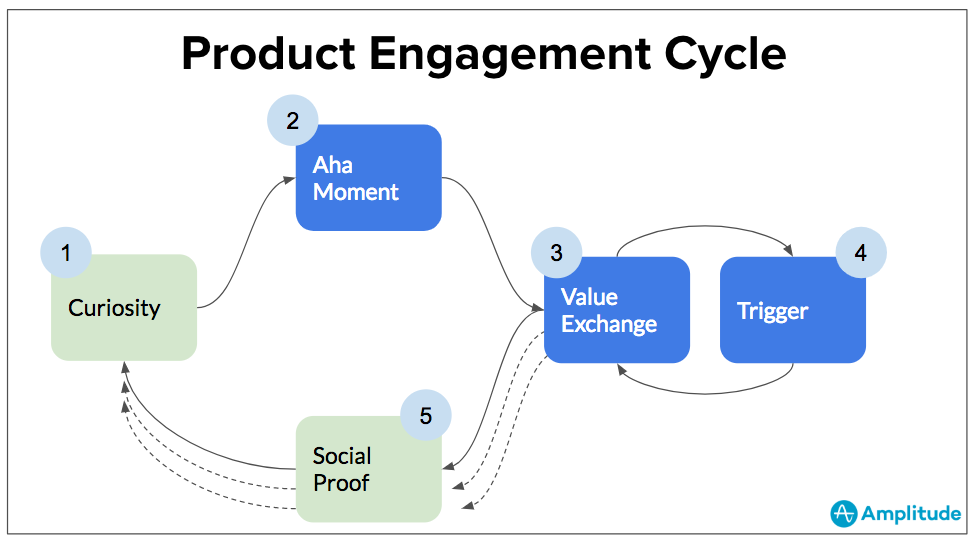 product-customer-engagement-cycle